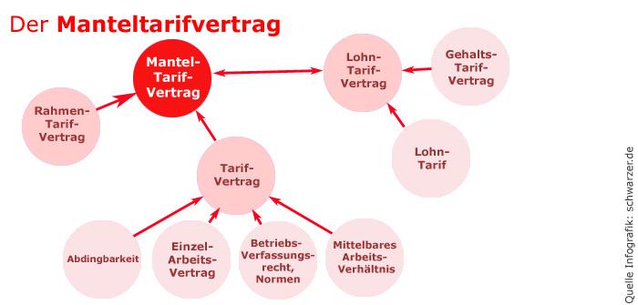 Infografik Manteltarifvertrag