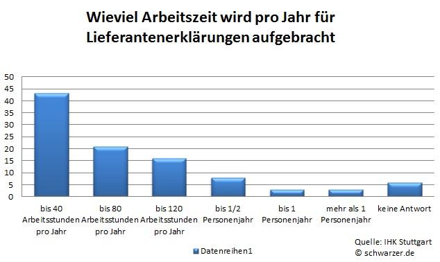 Infografik: Wieviel Arbeitszeit wird pro Jahr für Lieferantenerklärungen aufgebracht?