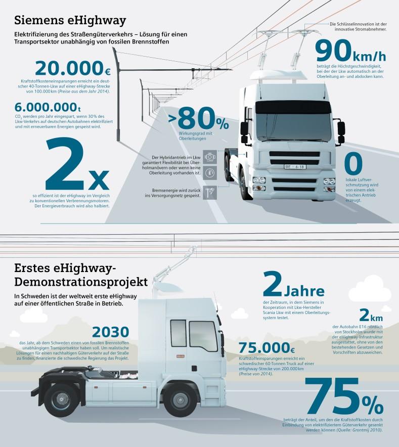 Infografik: Die Eckdaten der eHighway-Demonstrationsstrecke in Schweden (#1)