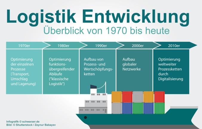 Infografik: Die Abbildung zeigt die Entwicklung der Logistik von 1970 bis heute. (#2)