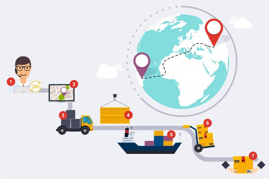 Der steigende Onlinehandel und immer mehr elektronische Plattformen und Märkte werden in steigendem Maße die Waren weltweit an den Mann bringen. (#2)