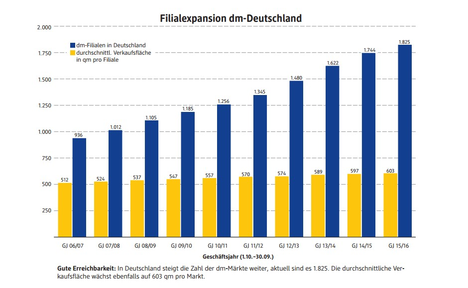 Infografik: Filialexpansion dm-Märkte in Deutschland (#2)