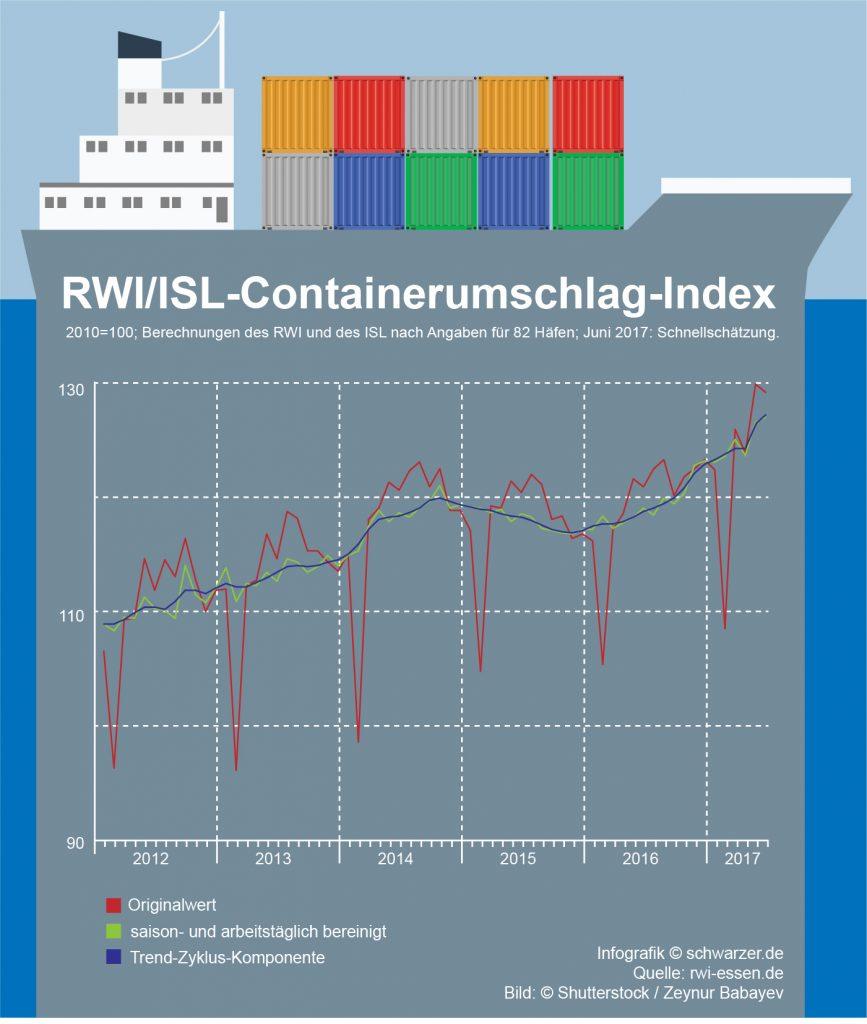 Infografik: Der aktuelle Containerumschlags-Index für Juni 2017 zeigt weiterhin eine Expansion des Welthandels.