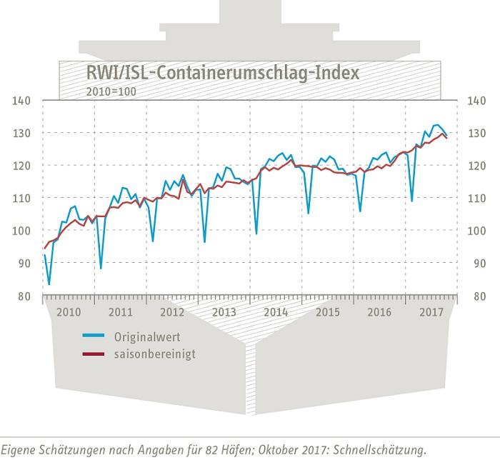 Aktueller Containerumschlags-Index des RWI-Leibnitz-Instituts für Wirtschaftsforschung und des Instituts für Seeverkehrswirtschaft und Logistik