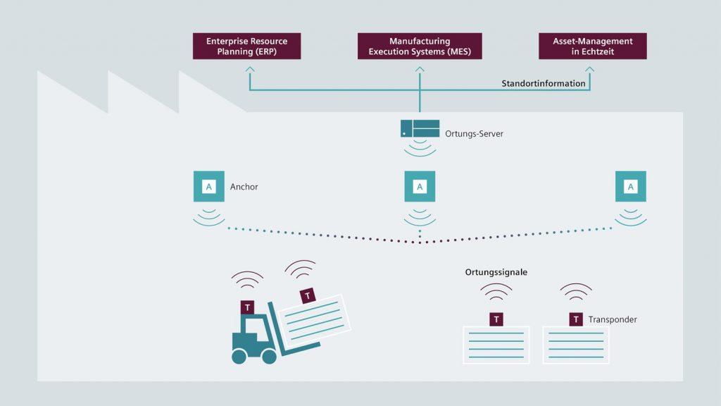 Infografik: Agilion ist ein führender Anbieter für industrielle Funkortungslösungen (Real-Time Locating Systems, RTLS) in den Hauptanwendungsfeldern Produktion, Logistik und Wartung. Diese Technologie ermöglicht eine hochpräzise Ortung im Bereich weniger Zentimeter, eine hohe Anzahl von Ortungsobjekten.
