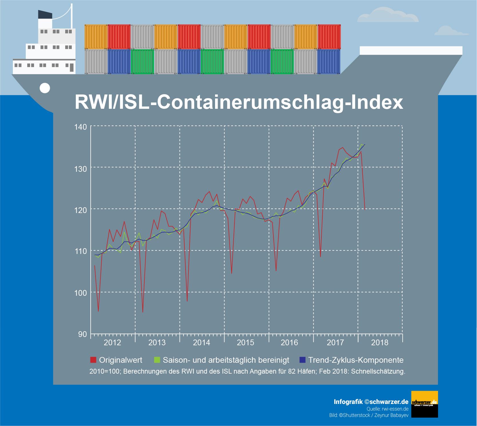 Infografik: Containerumschlags-Index im Monat Februar 2018 mit einem leichten Rückgang.