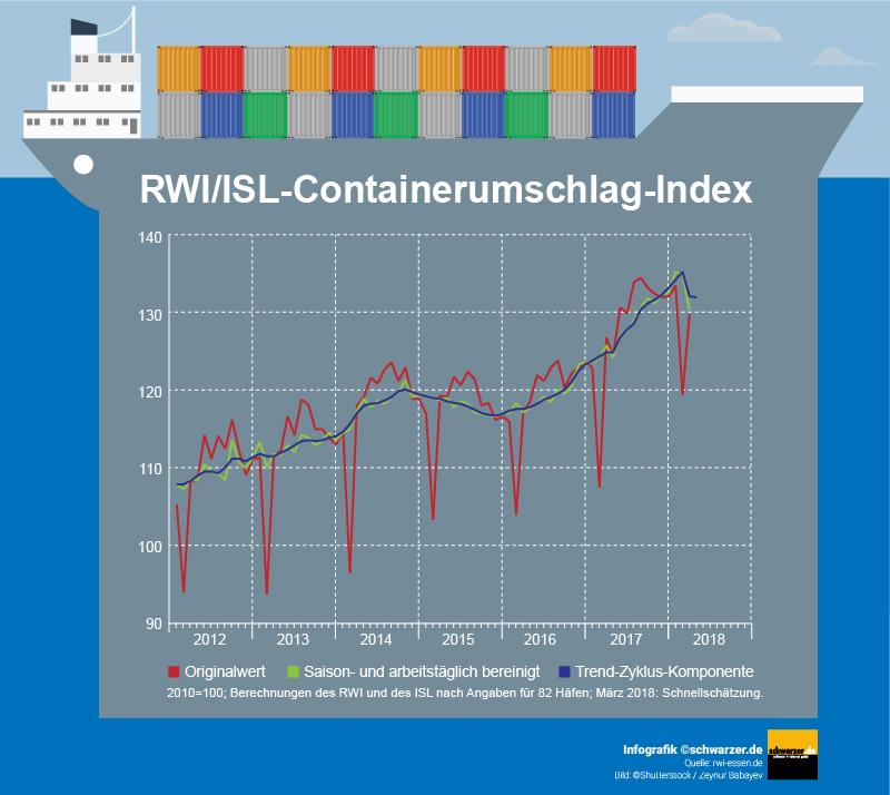 Infografik: Containerumschlag-Index im Monat März 2018 mit einem erneutem Rückgang.