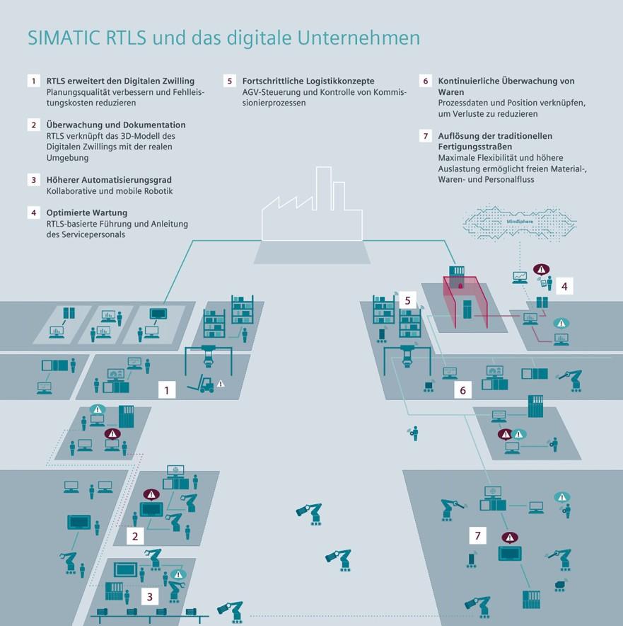 Infografik: Siemens SIMATIC RTLS und das digitale Unternehmen.