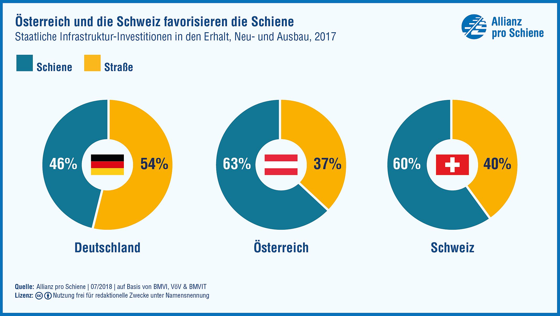 Infografik: Die Schweiz und Österreich investieren mehr Geld in den Schienenverkehr als Deutschland.