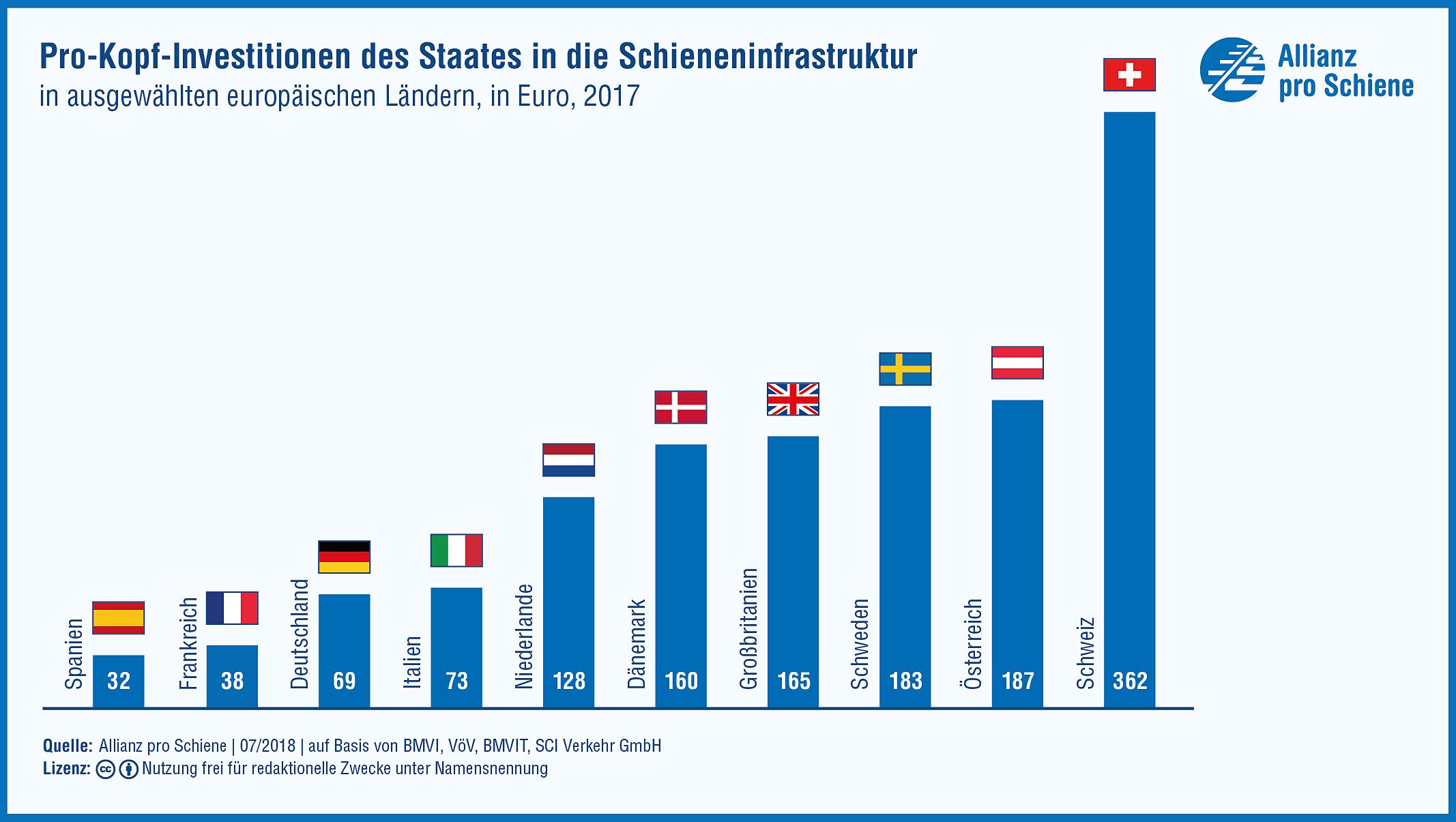Infografik: Deutschland liegt bei den Pro-Kopf-Investitionen in die Eisenbahn hinten; sogar Italien gibt mehr aus.