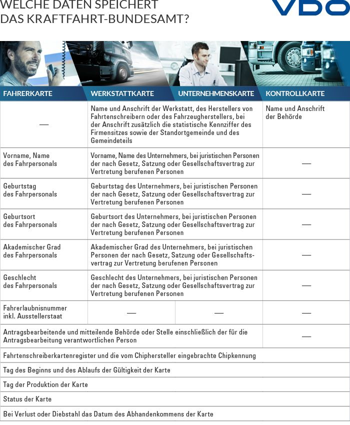 Infografik: Welche Daten speichert das KBA / Kraftfahrtbundesamt. Quelle: VDO
