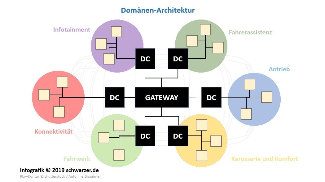 Infografik zur Fahrzeugarchitektur: die aktuelle Domänenarchitektur.