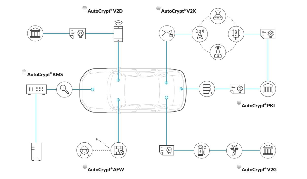 Infografik: AutoCrypt V2G von Penta Security verortet in der Automotive Cyber Security (#5)