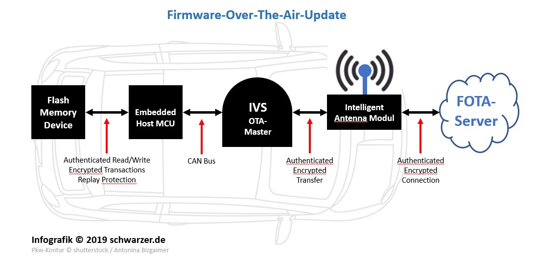 Infografik: Firmware-Over-The-Air-Update (FOTA) über den OTA-Master des In-Vehicle-Server.
