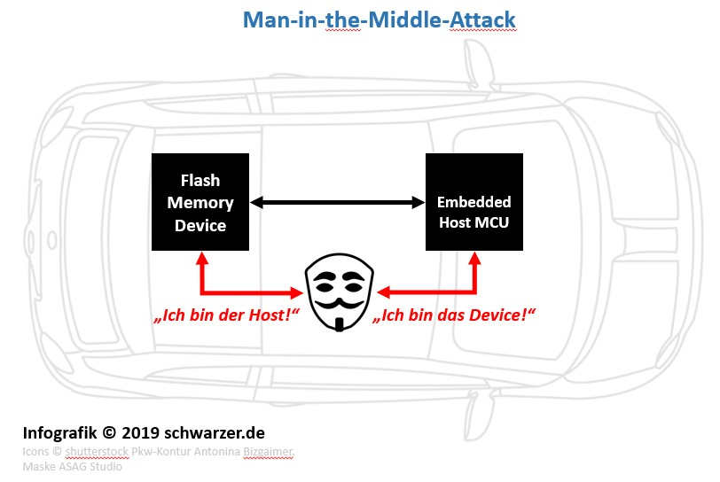 "Infografik ""Man-in-the-Middle-Attack"" (MIM), ein Embedded Security Szenario."