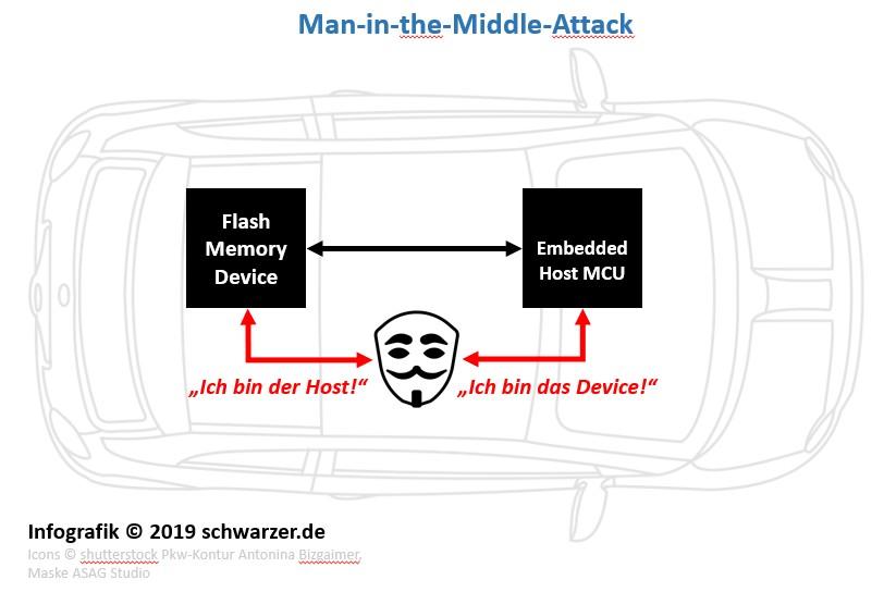 "Infografik ""Man-in-the-Middle-Attack"" (MIM), ein Embedded Security Szenario."