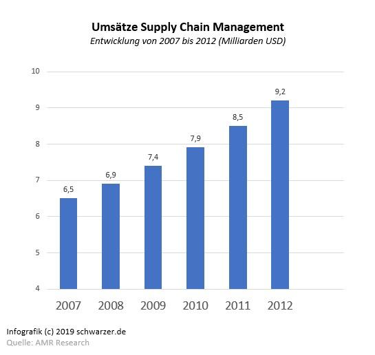 Infografik: Entwicklung der Umsätze im Bereich Supply Chain Management