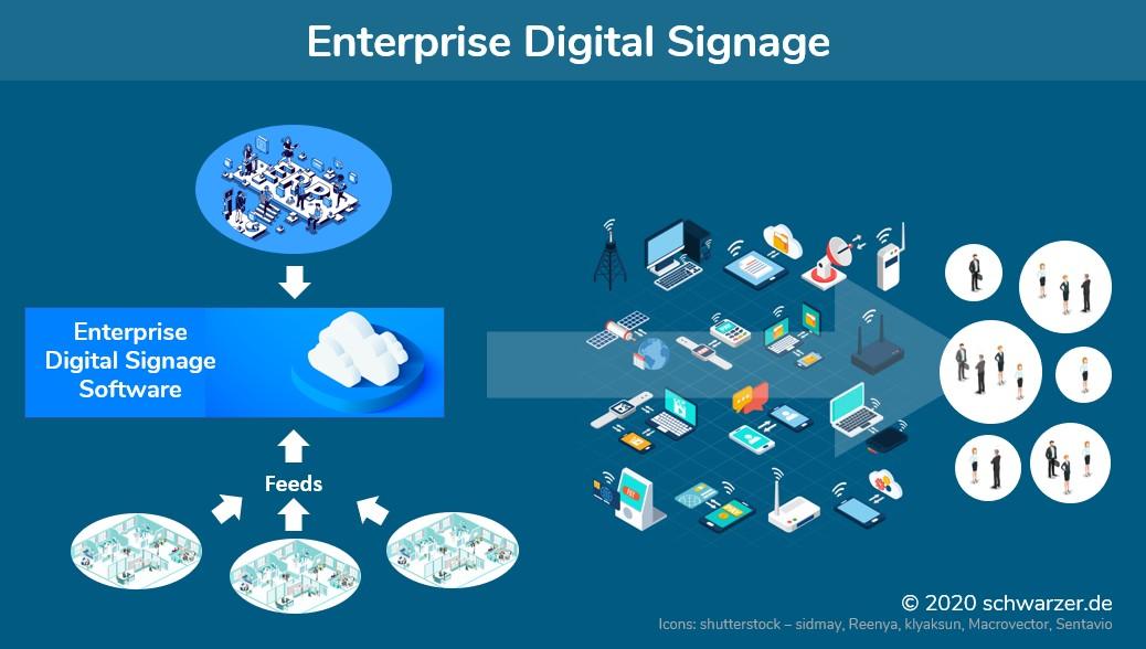 Infografik: Enterprise Digital Signage im Unternehmen. Anbindung an ERP-Systeme wie ERP oder Oracle und Einbindung von Modulen wie unter SAP Work Zone.