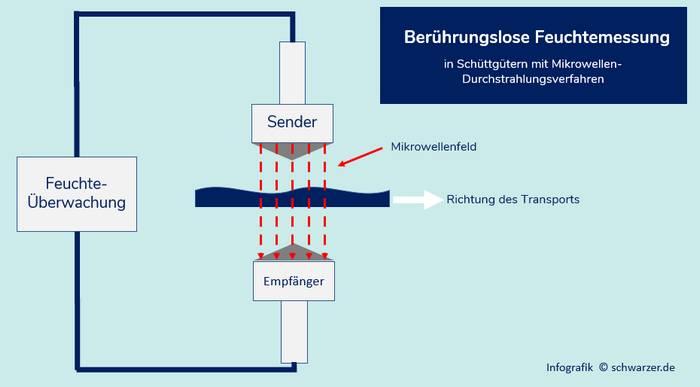 """Infografik: Berührungslose Feuchtemessung in Schüttgütern mit Mikrowellen-Durchstrahlungsverfahren"""""""