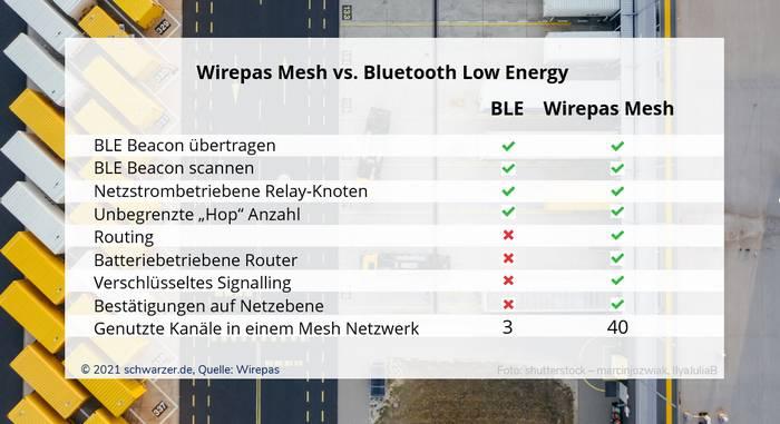 Infografik: Wirepas Mesh vs. BLE (Quelle: Wirepas)